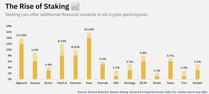 binance staking rewards and coins percentage