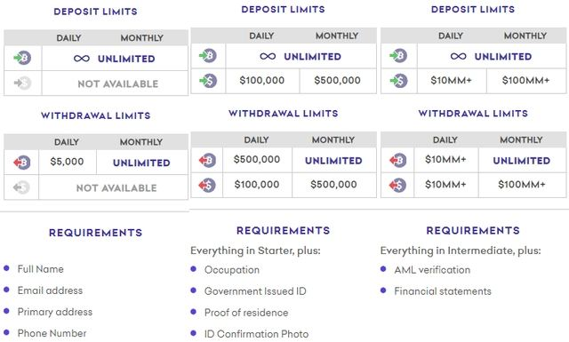 kraken verification requirements deposits withdrawal limits